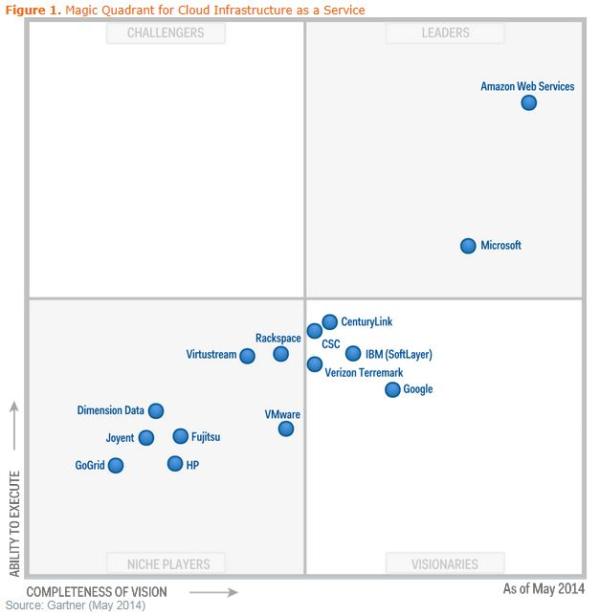 AWS, Leader of the 2014 Magic Quadrant for Cloud IaaS