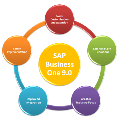 SAP Business One  9.0 Benefits and Features