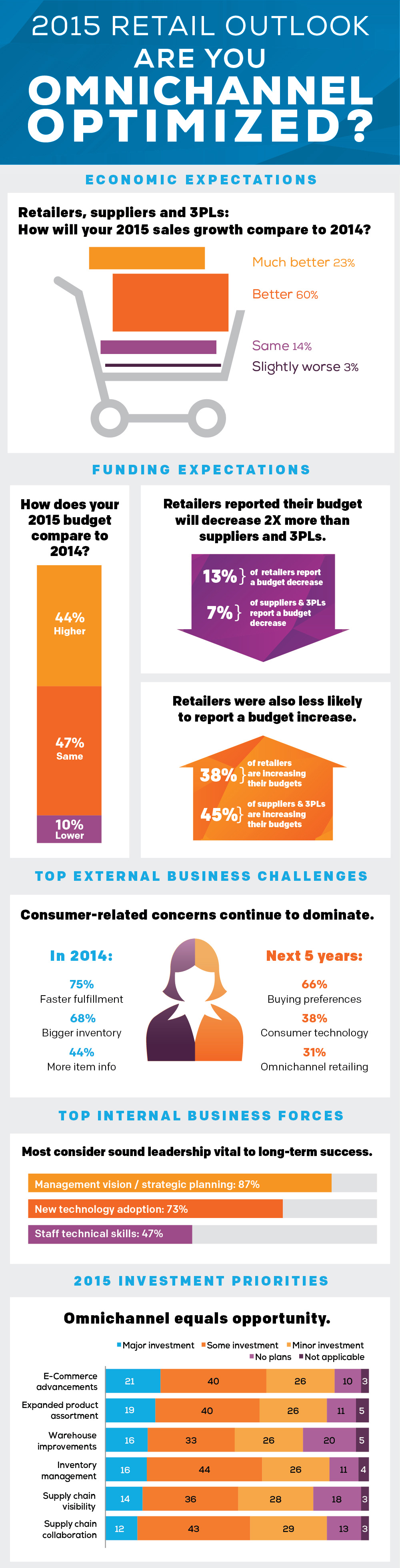 Retail_2015_infographic-a