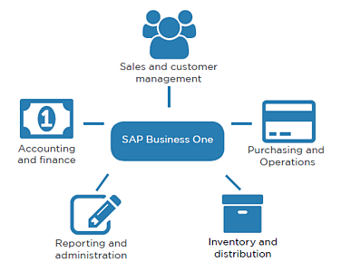 SAP Business One for SMEs