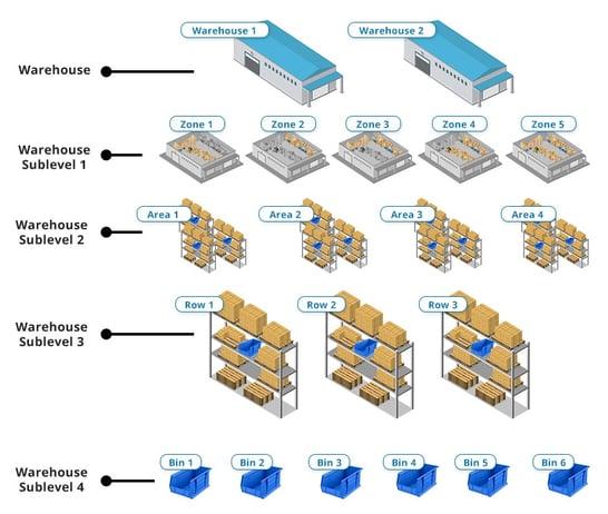 sap business one warehouse management