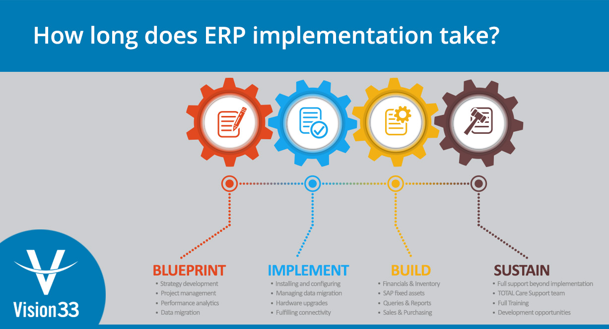 how-long-does-erp-implementation-take