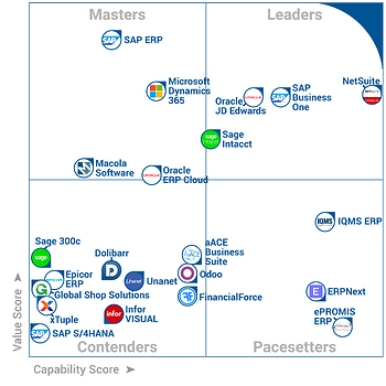 SAP Business One Vs. NetSuite FrontRunners Report