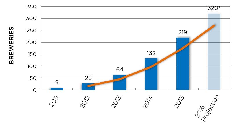 2016-Customer-Graph1.png