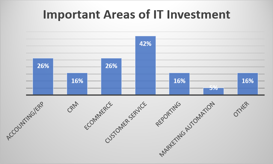 it investment accounting erp crm ecommerce