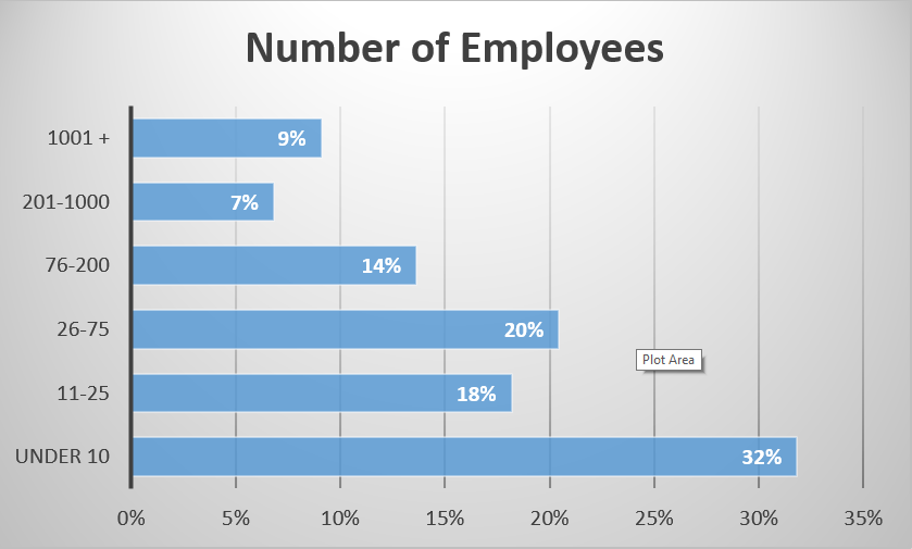 number of employees in industries