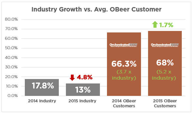 OBeer-Grows-5.2-times-industry-Growth.png