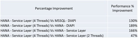 SAP-Business-One-on-Hana-Performance 2.jpg
