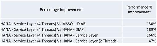 SAP-Business-One-on-Hana-Performance 2.jpg