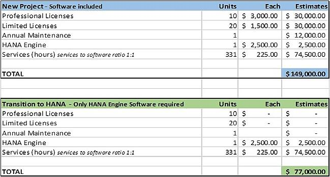 Transition-to-SAP-Hana-Cost 5.jpg