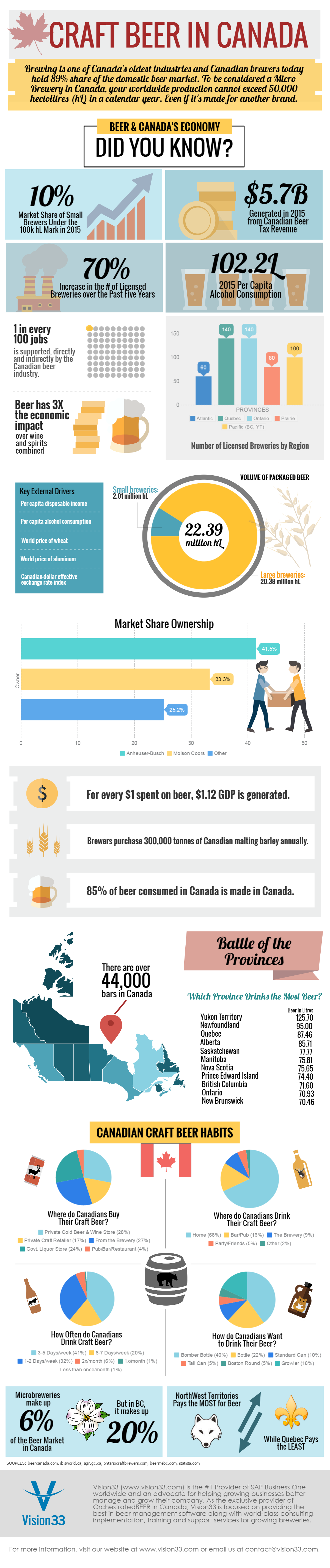 Craft Beer in Canada - Industry Infographic