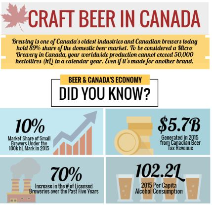 THE BOOM OF CRAFT BEER IN CANADA [INFOGRAPHIC]