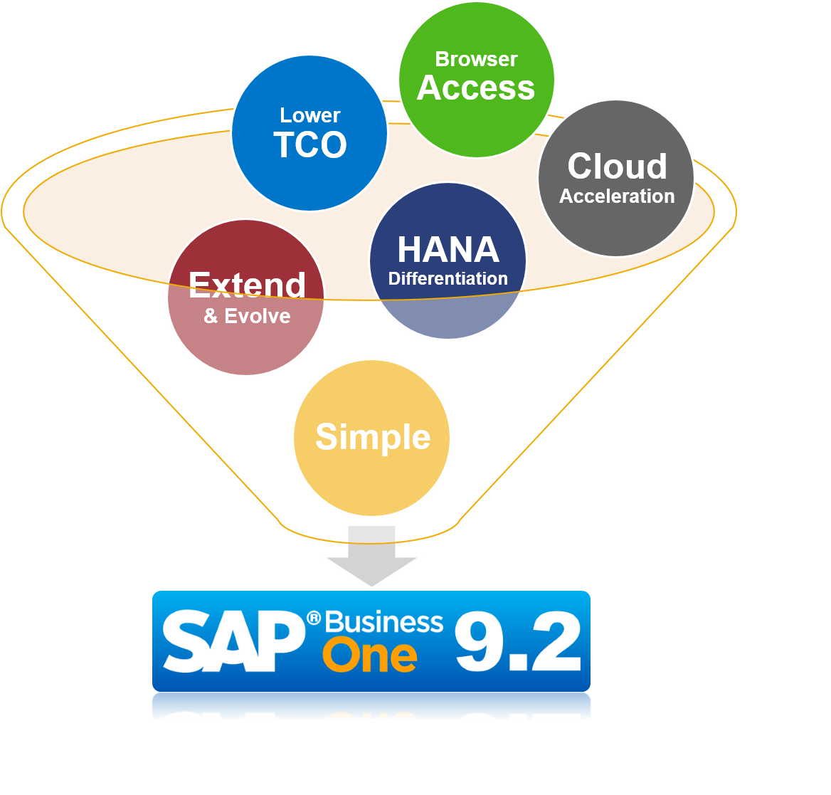 The Best of What's New in SAP Business One Version 9.2